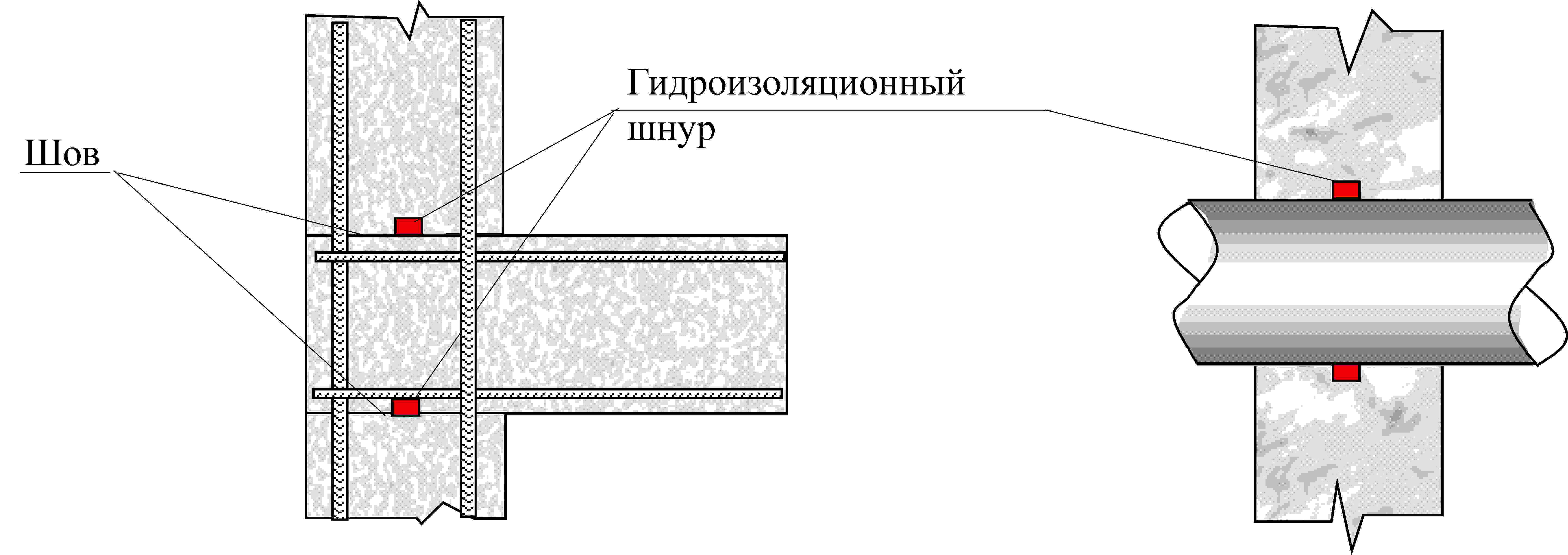 Гидроизоляционный шнур.
