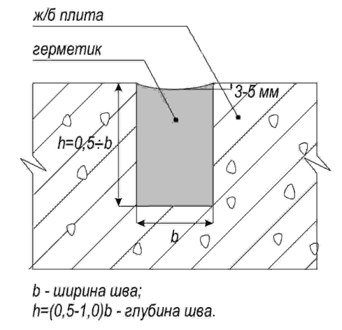 Заделка швов в панельных домах расценки